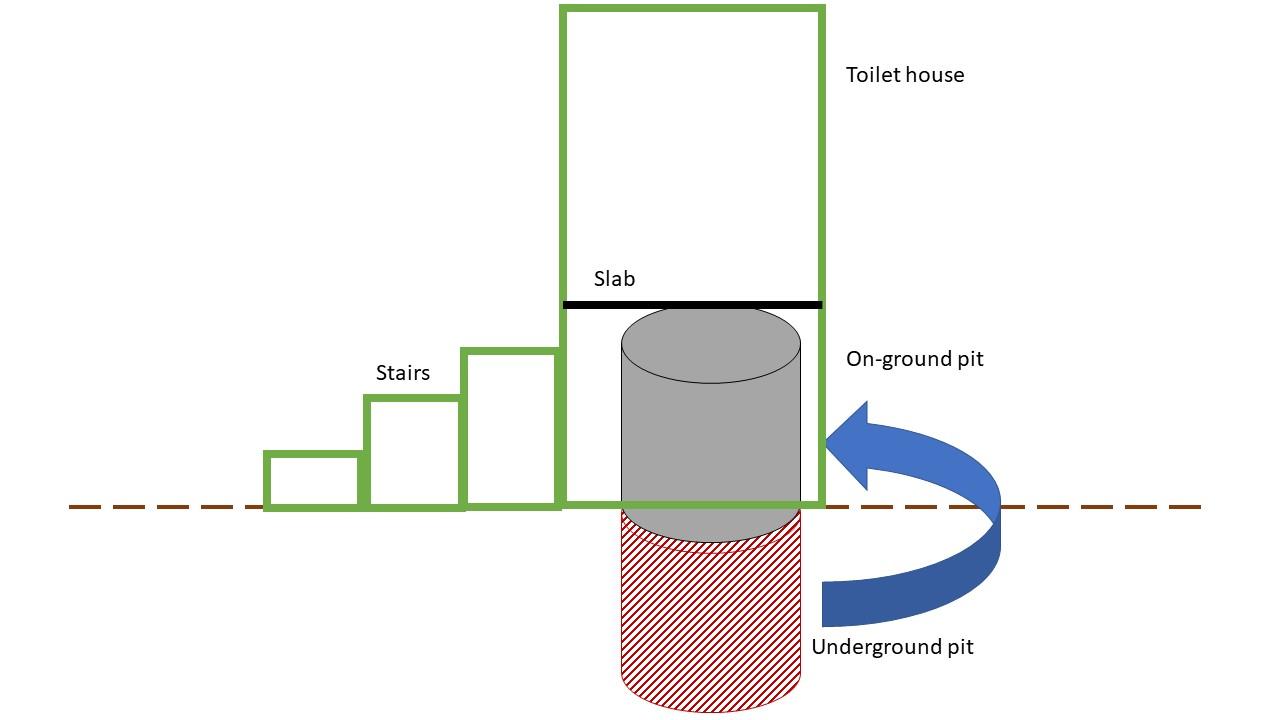 onground pit latrine